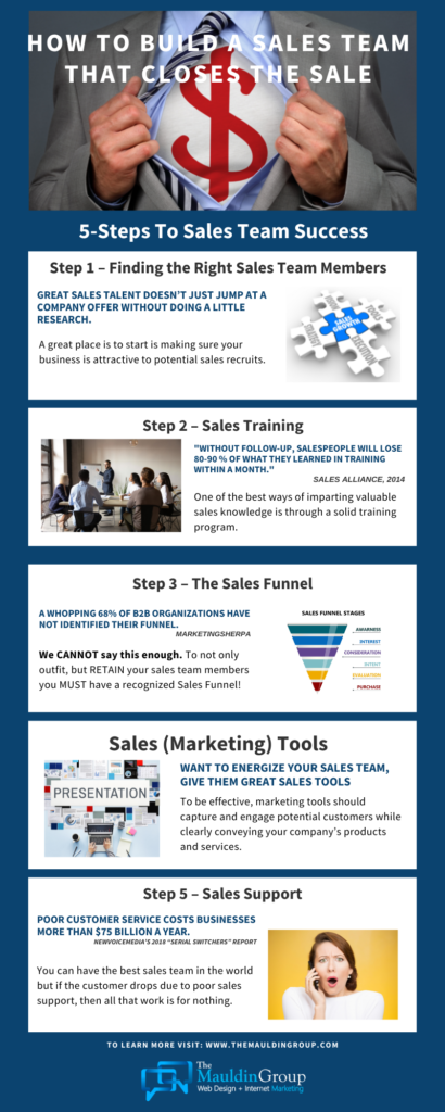 Mauldin-Group-How-To-Build-A-Sales-Team-sales-infographic